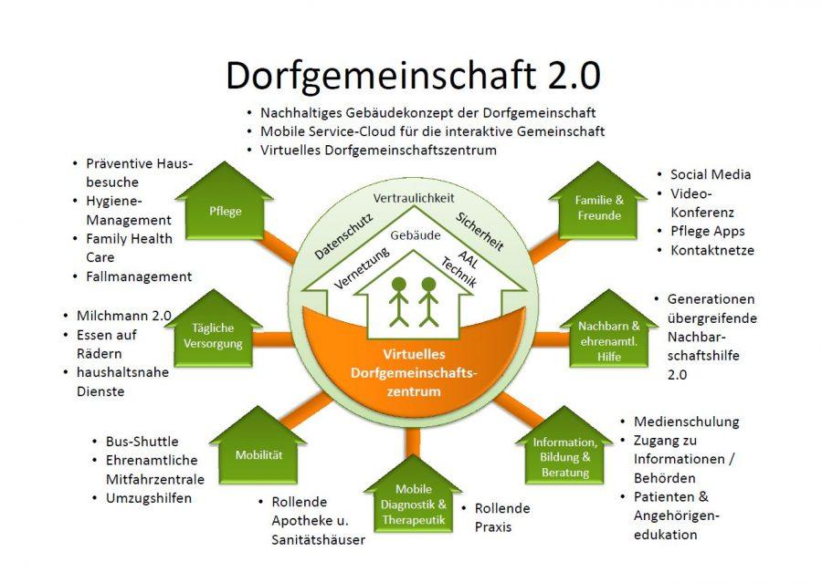 "Grafik zum Projekt ""Dorfgemeinschaft 2.0"""